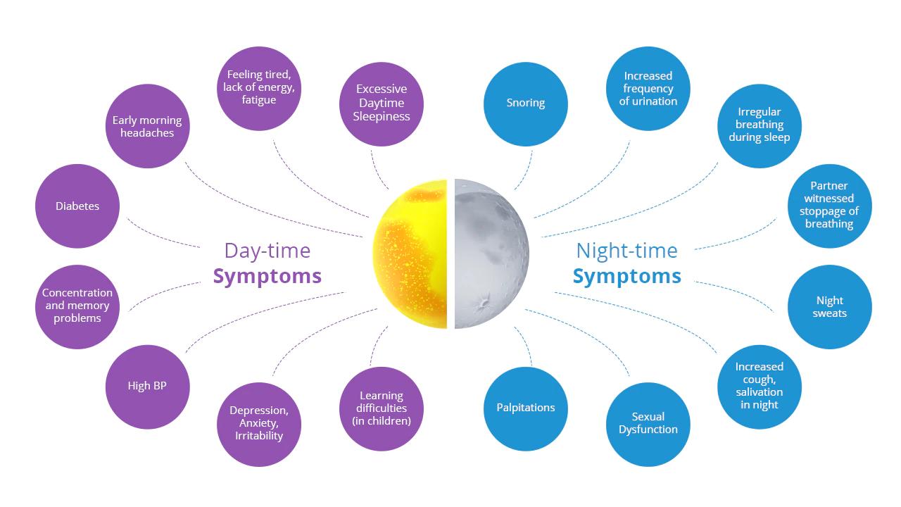Obstructive Sleep Apnea - Everything You Need to Know